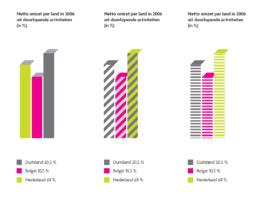 corporate charts - staafgrafieken - carmen nutbey designer amsterdam